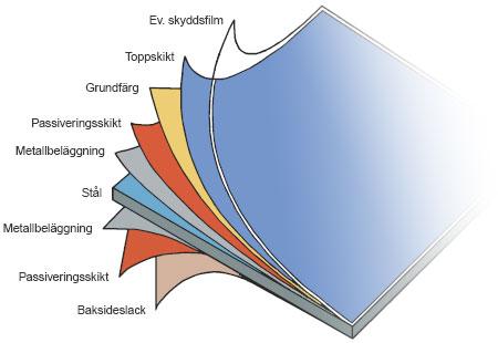Figur 5:3. Principskiss på den färgbelagda plåtens uppbyggnad. Källa: SSAB.