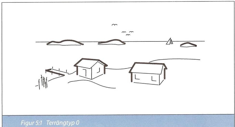 Figur 7:34 a. Terrängtyp 0. Havs- eller kustområde exponerat för öppet hav. <br /> Denna figur och de nedan följande kommer från Balkongföreningen i Nordens skrift &quot;Tekniska anvisningar för kvalitetssäkring av balkonger och inglasningar&quot;.