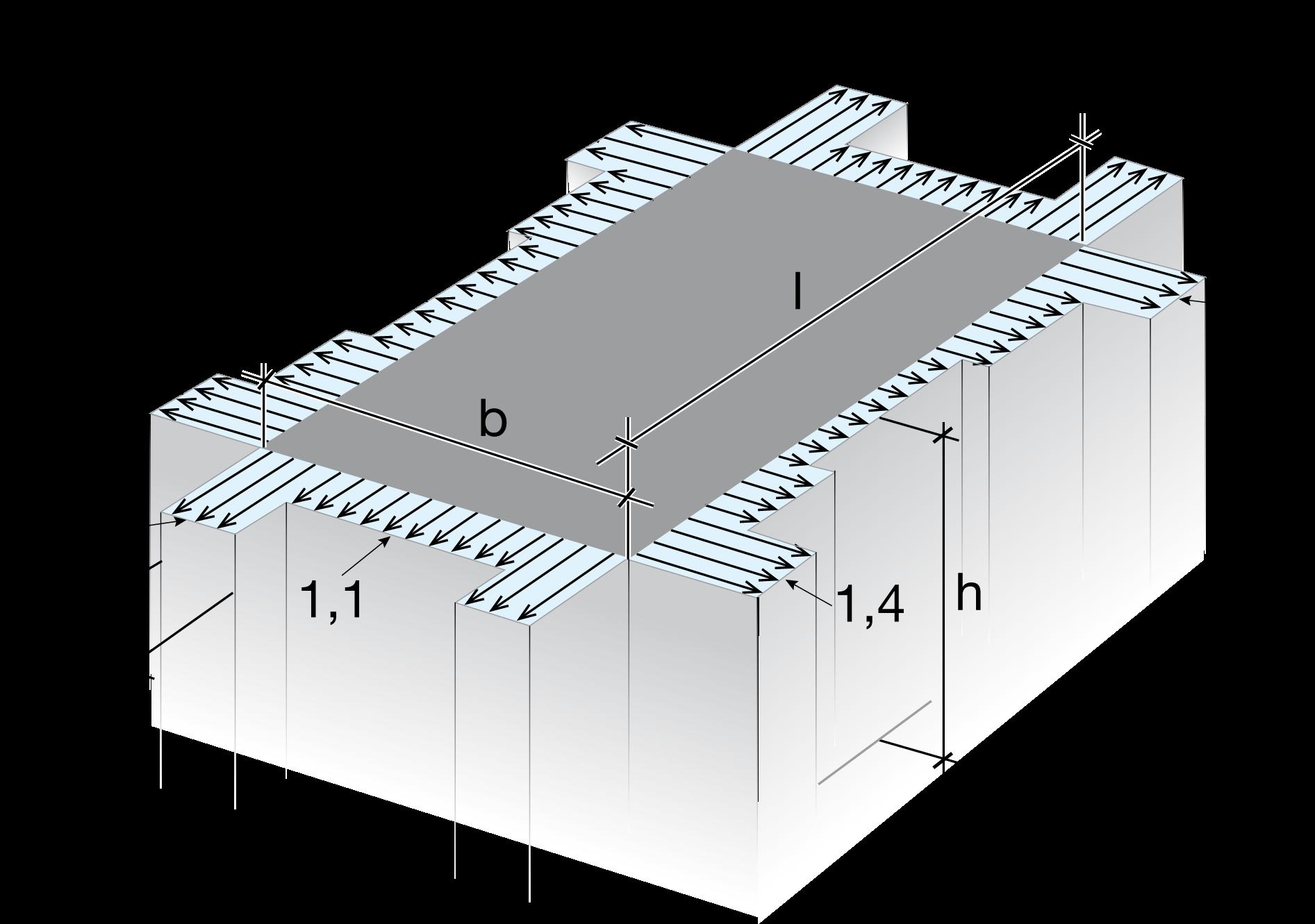 Figur 7:33. Exempel på formfaktorer för utvändig vindlast (Cpe) på väggar. Höjden på byggnaden förutsätts vara mindre än bredden.
