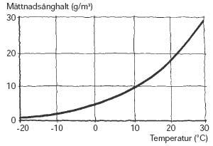 Figur 1:11. Samband mellan mättnadsånghalt och temperatur. Källa: Fukthandboken.