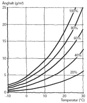Figur 1:12. Samband mellan temperatur, ånghalt och relativ fuktighet. Källa: Fukthandboken.