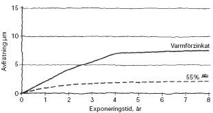 Figur 2:3. Avfrätning på 55% AlZn respektive varmförzinkad plåt i marin miljö.  Illustration: Torbjörn Osterling.