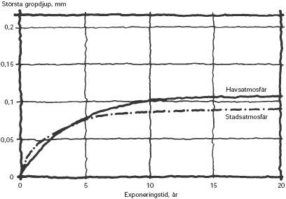 Figur 2:5. Gropfrätning på aluminium i havs- respektive stadsatmosfär. Tillväxten avstannar med tiden. Källa: Finspong Aluminium AB.