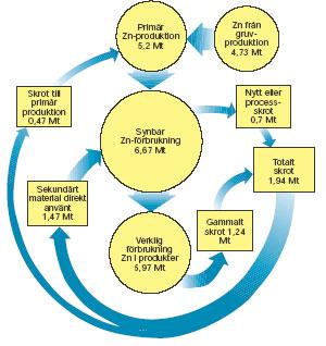 Figur 3:15. Kretsloppet av zink i västvärlden år 1990.