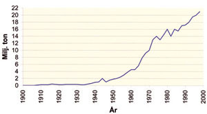 Figur 3:21. Världsproduktionen av primäraluminium under 1900-talet. Källa: Finspong Aluminium AB.<br />