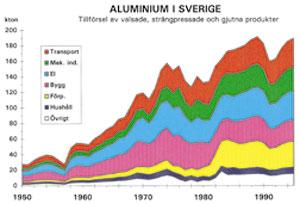Figur 3:23. Utvecklingen och fördelningen av aluminiumanvändningen på några produktområden i Sverige. Den totala aluminiumanvändningen var år 1994 cirka 200 kton. Källa: Finspong Aluminium AB.