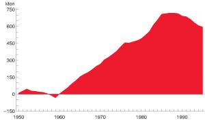 Figur 3:28. Ackumulerad mängd koppar i produkter i det svenska samhället med år 1950 som bas.