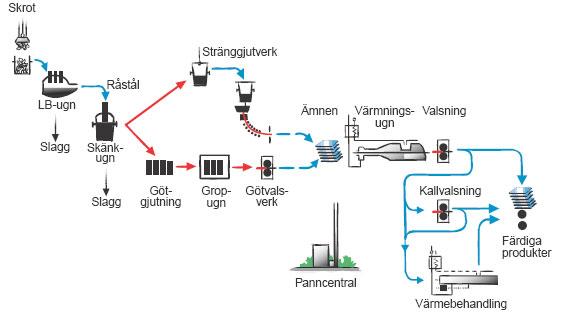 Figur 3:3. Produktionsvägar från skrot till stål. Källa: Jernkontoret.