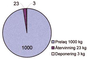 Figur 3:35. Restprodukter från tillverkningen av 1 000 kg PVC-belagd tunnplåt. Källa: SSAB Tunnplåt AB.