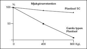 Figur 3:36. Kvarhållande av mjukgörare i PVC-plastisolbeläggning vid ljusinstrålning (anmärkning: 800 kL motsvarar 10 års ljusinstrålning över Skandinavien. 1 Langley (L) motsvarar 0,042 MJ/m² av jordytan).