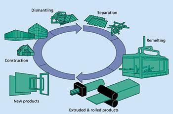 Figur 3:38. Metallers kretslopp i byggmaterial<br /> (Källa: European Aluminium Association)