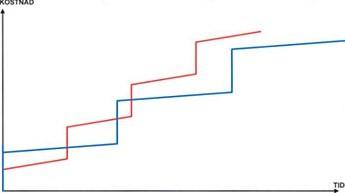 Figur 4:2. Jämförelsen mellan två olika material. Ett med hög investeringskostnad, låg underhållskostnad och lång livslängd respektive ett med låg investeringskostnad, hög underhållskostnad och kort livslängd.