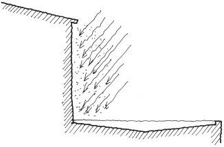 Figur 4:5. Regnmängden är beroende av husets utformning. Illustration: Torbjörn Osterling.
