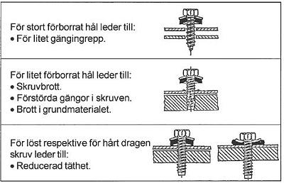 Figur 7:17. Monteringsfel med gängpressande skruv.