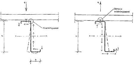 Figur 7:45. Z-profil i tak vid snölast respektive vindlast. kh är ~ 0,12 - 0,20 beroende på profilform. Z-profiler är gynnsamma eftersom det vridande momentet av kh balanseras kring livets överkant av lastangreppspunktens läge. Dock uppstår extra skjuvkrafter.