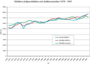 Figur 3:12. Världsproduktion och konsumtion av zink under perioden 1970 – 1994. Källa: International Zinc Association.
