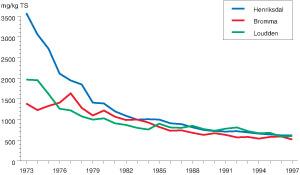 Figur 3:19. Utvecklingen av zinkhalterna i rötslammet (mg/kg torr substans) från Stockholms reningsverk under perioden 1973 – 1997.
