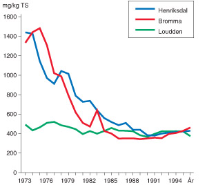 Figur 3:32. Utvecklingen av kopparhalterna i rötslammet (mg/kg torr substans) från Stockholms reningsverk under perioden 1973 – 1997.