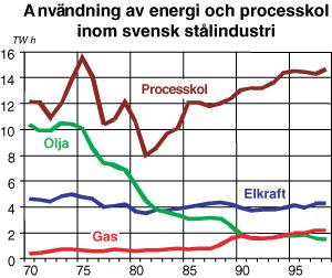 Figur 3:5. Användning av energi och processkol inom stålindustrin. Källa: Jernkontoret.