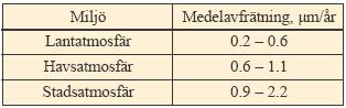 Tabell 2:1. Medelavfrätning på koppar i olika miljöer.