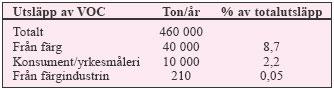 Tabell 3:14. Utsläpp av VOC i Sverige år 1994.