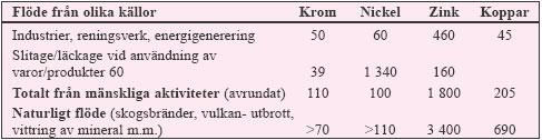 Tabell 3:20. De samlade utsläppen av krom, nickel, zink och koppar (cirka ton/år) till den yttre miljön (luft, vatten, mark) och naturligt omlopp av dessa metaller i Sverige under 1990-talet.