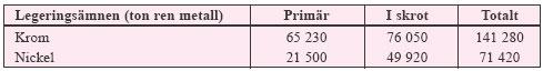Tabell 3:2. Användningen av primär och sekundär krom och nickel vid svenska stålverk under 1996.