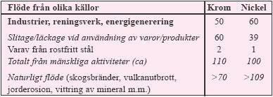 Tabell 3:3. De samlade utsläppen av krom och nickel (cirka ton/år) till den yttre miljön (luft, vatten, mark) och naturligt omlopp av dessa metaller i Sverige under 1990-talet (efter MFG).