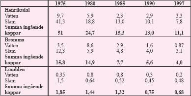 Tabell 3:6. Mängder inkommande zink (ton/år) vid Stockholms reningsverk under perioden 1975 – 1997.