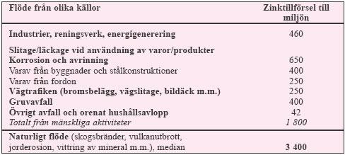 Tabell 3:7. De samlade utsläppen av zink (ton/år) från mänskliga aktiviteter till den yttre miljön (luft, vatten, mark) och naturligt omlopp av zink i Sverige under 1990-talet (efter MFG).