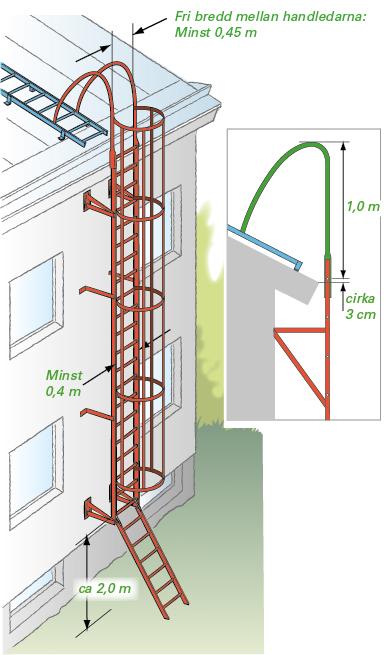 Figur 11:13. Utvändig tillträdesled med ryggskydd.<br /> <br /> OBS! Tänk på att ange hållfasthetskraven vid projektering av väggstegars infästning.