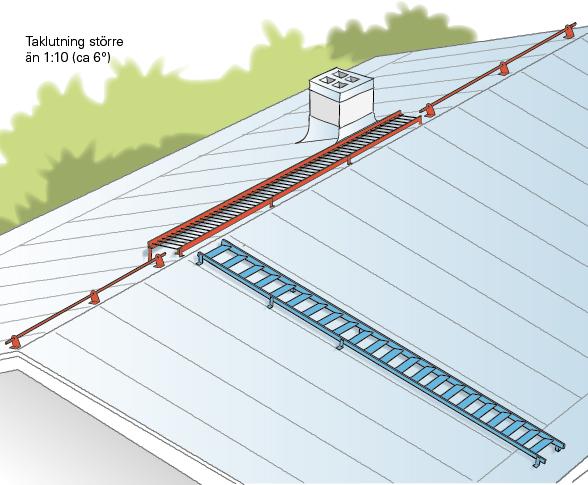 Figur 11:21. Tillträdesled, gångbrygga och stege då taket lutar mer än 1:10.