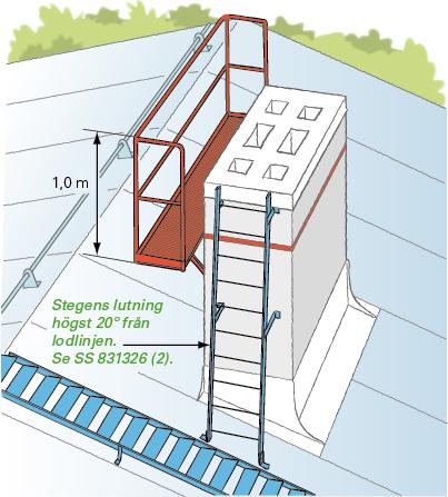 Figur 11:22. Arbetsplan på plattform.