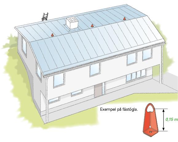Figur 11:26. Förankringsöglor för småhus.