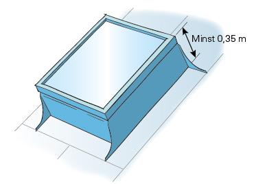Figur 11:29 Uppbyggnad för takfönster som ej bär personlast.