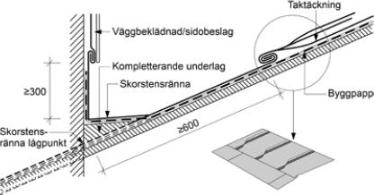 Figur 6:4. Vid skorstensränna behövs ofta kompletterande underlag. Figuren kommer från AMA Hus 14, JT-.27/1.