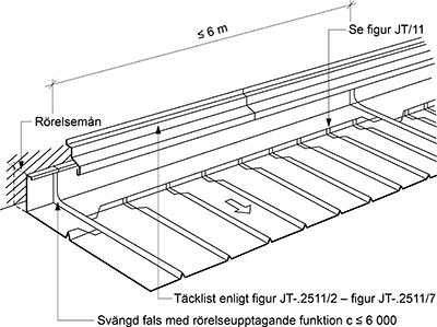 Figur 8:19. Ståndskiva vinkelrätt mot takfallet. Här måste det finnas rörelsemån dels i ståndskivan dels mot anslutande vägg. Figuren visar på utförande vid sömsvetsad rostfri stålplåt, men principen är densamma även vid andra material. Det är viktigt att ståndskivan inte utförs i för långa längder och att den delas av med svängda falsar som ska utföras genomgående med närmaste ståndfals. Jämför med bild 8:9. Vid alla andra material än stålplåt ska avståndet mellan de svängda falsarna vara högst 3 m. Figuren kommer från AMA-Hus 18, JT-.2513/1