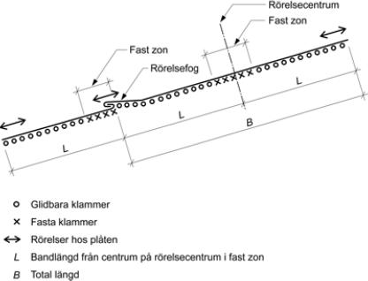Figur 8:5. Fasta och rörliga zoner vid en bandtäckning eller dubbelfalsad lång skivtäckning. Den fasta zonen respektive rörelsefogen ska ha samma placering längs taket. Figuren kommer från AMA-Hus 18, RA JT-.1/3.