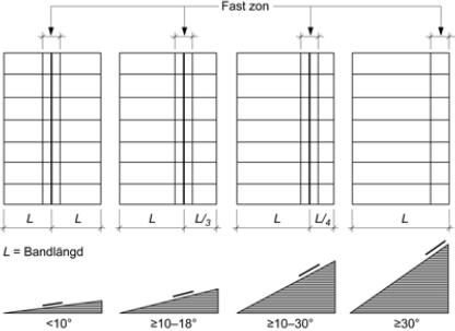 Figur 8:6. Placering av fast zon vid olika taklutningar. Vid branta takfall är det lämpligt att lägga den fasta zonen vid nock. Om den fasta zonen placeras mitt på taket kan en bandlängd tas uppåt och en bandlängd nedåt från den fasta zonen. Vid stålplåt innebär det en obruten total bandlängd på 30 m. Den fasta zonen bör ha en längd på 1/4 av bandlängden, dock aldrig mer än 3 m. Figuren kommer från AMA-Hus 18, RA JT-.1/4.