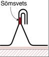 Figur10:15. Rostfri sömsvetsad ståndfals med skyddsomvikning.