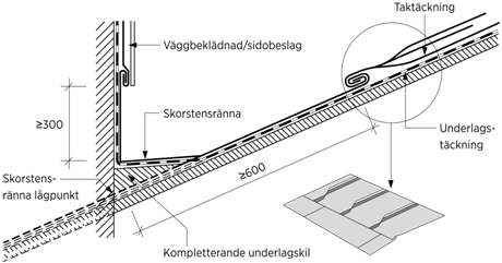 Figur 6:6. Vid skorstensränna behövs ofta kompletterande underlag. Figur AMA JT 27-. /1 i AMA Hus 21.