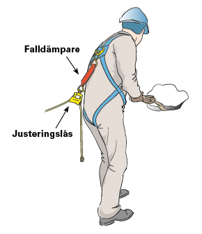 Figur 11:32 c. Skyddsutrustad snöskottare.