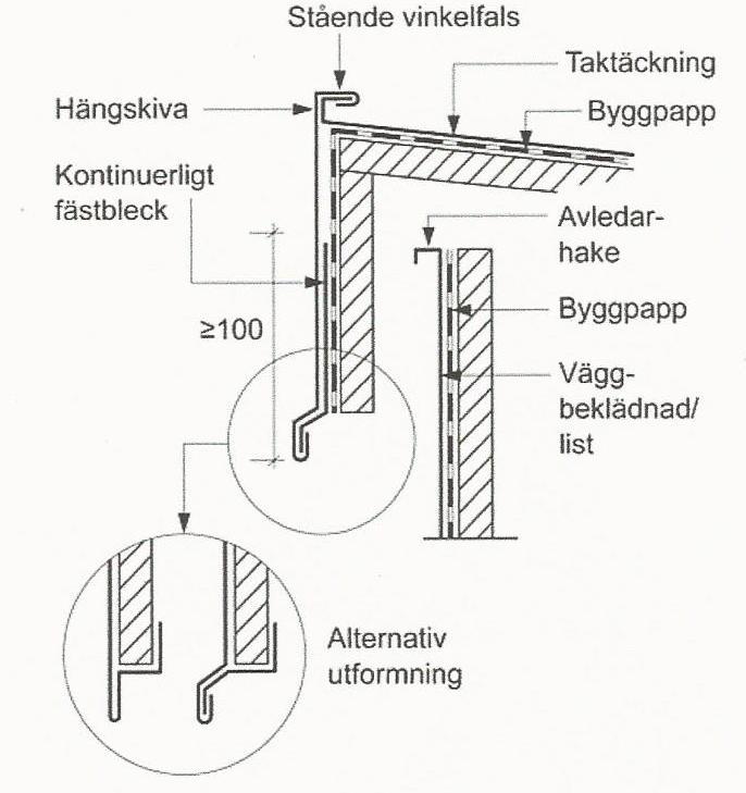 Figur 10:89 a. Vindskiva vid falsad skivtäckning enligt AMA RA JT-.2521/2.