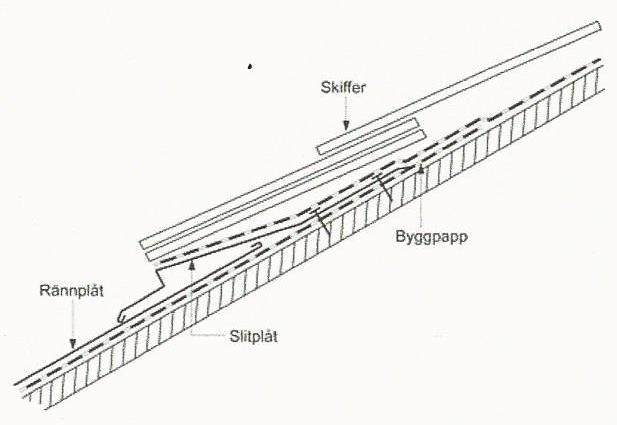 Figur 10:80 a. Exempel på slitplåt under överläggsplattor mot vinkelränna eller ränndal av koppar enligt AMA RA JT-.4/1.