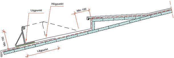 Figur 10:76. Fotränna med förhöjd rörelsefogenligt Illustration: SSAB Tunnplåt AB.