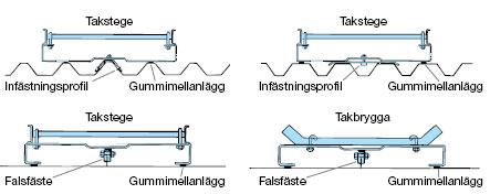 Figur 11:73. Specialfästen för stegar/bryggor. Figurer: Weland Stål AB.