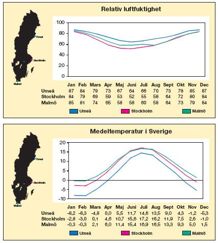 Figur 13:1 och 13:2. Genom att studera SMHIs klimattabeller går det att relativt väl fastställa när det är lämpligt att måla om ett tak.