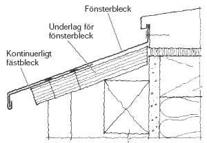 Figur 6:1. Underlag behövs även under fönsterbleck för att åstadkomma stabilitet och ge möjligheter för infästning. Illustration: Torbjörn Osterling.