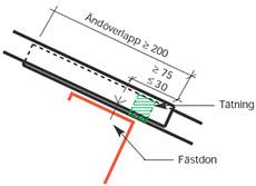Figur 8:25. Stumt ändöverlapp på tak. I ändöverlappet ska alltid tätning anbringas.<br />
