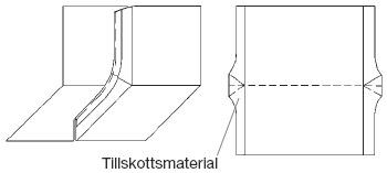 Figur 9:12. Svängd fals. Kräver alltid materialtillskott i ståndfalsen.